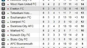 Klasemen Liga Inggris Klasemen Liga Inggris City Pimpin Klasemen Bola Liputan6