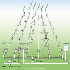 garden sprinkler system design 1000 ideas about sprinkler system