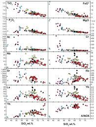 geochemistry of the cretaceous kaskanak batholith and genesis of