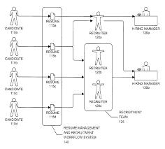 Careerbuilder Resume Patent Us8595149 Resume Management And Recruitment Workflow