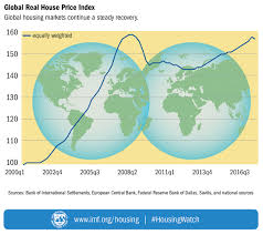 Cheapest Home Prices In Us by Imf Global Housing Watch
