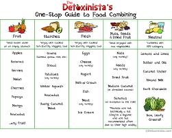 food combining createlive food combining food combining chart