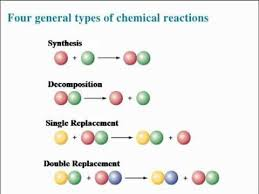 honors chem 8 2 synthesis and decomposition reactions youtube
