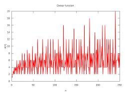 divisor function wikipedia