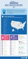 allstate america u0027s best drivers report