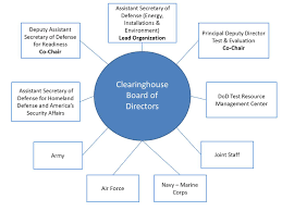 dodsc about the dod siting clearinghouse
