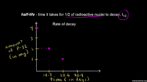 types of decay video nuclei khan academy
