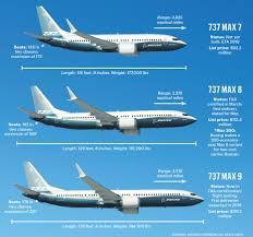 boeing 737 max 7 8 9 family variants xx jpg 1024 957 aircrafts