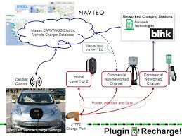 nissan leaf home charging plugin recharge how to get your charging station on nissan