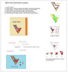 Tiling System File Sphinx Tile Classification System Png Wikipedia