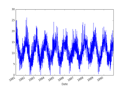visualization of the week forecasting time series data visualization with python machine learning mastery