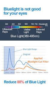 Blue Light Wavelength Elecom Browser Free Blue Light Cut Filter On The App Store