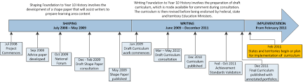 history foundation to year 12