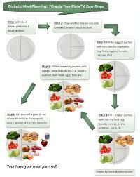 diabetic meal planning