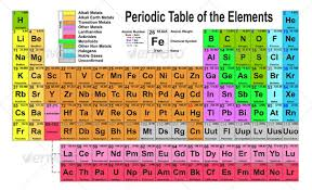 Periodic Table Timeline Timeline Of Atom Development And The Periodic Table My Science