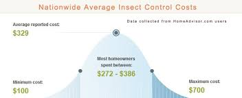 2017 average mouse exterminator prices how much does it cost to