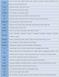 useful synonyms list of 100 common synonyms for improving your english u2013 fluent land