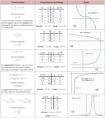 parent functions and transformations she loves math
