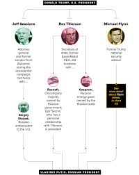 What Does The Presidents Cabinet Do All Of Donald Trump U0027s Ties To Russia And Putin In 7 Charts