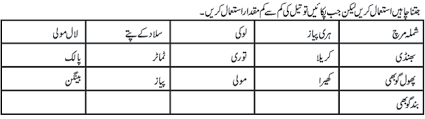 diet plan for diabetes patients in urdu