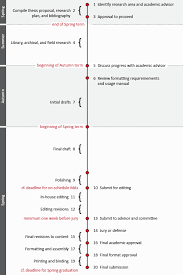 Thesis and Dissertation Preparation and Submission Timeline   The     Atat  rk Enstit  s
