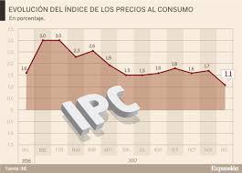 cuanto es el incremento del ipc ao 2016 el ipc pisa el freno y cierra el año en el 1 1