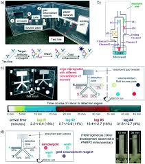 toward practical application of paper based microfluidics for