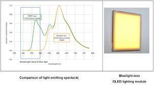 Blue Light Wavelength Mitsubishi Chemical Pioneer Develop Bluelight Free Oled Lighting