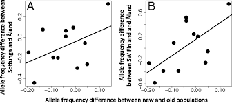 habitat si e social predictable allele frequency changes due to habitat fragmentation in