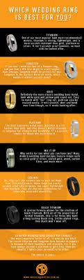 wedding ring metals compare mens ring metals
