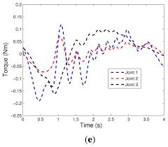 sensors free full text experimental investigation on adaptive