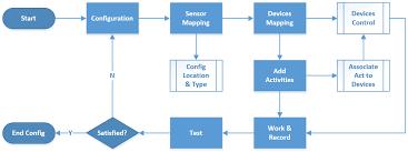 sensors free full text sensing home a cost effective design