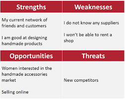 swot analysis egyptinnovate