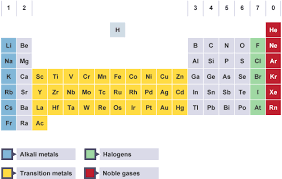 Isotope Periodic Table Bbc Bitesize Gcse Chemistry Atomic Number Mass Number And