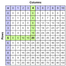 11 Multiplication Table Grade 3 Multiplication Tables And Fact Families Overview