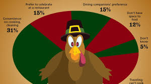 thanksgiving travel statistics 14 million people to eat thanksgiving at restaurants eater