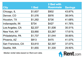 average cost of a 1 bedroom apartment average cost of living in a 1 bedroom apartment