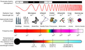 Visible Light Examples What Is The Difference Between Photons Of Visible Light Radio