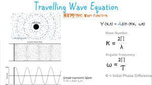 Define travelling wave