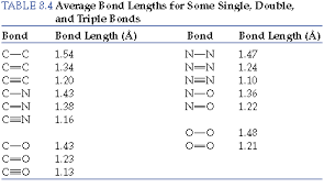 Bond Energies Table Chapter 8 Section 9