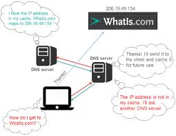 How Dns Works by What Is Dns Attack Definition From Whatis Com