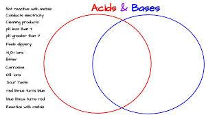 acids u0026 bases venn diagram activity u2013 middle science blog