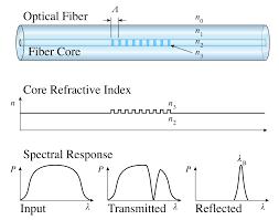 fiber bragg grating wikipedia