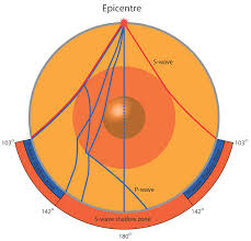 what type of seismic waves travel through earth images The structure of the earth earthquakes discovering geology jpg