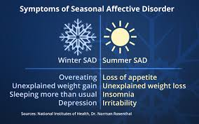 Seasonal Affective Disorder Light Seasonal Affective Disorder Lamp Bright Led Lamp For Seasonal