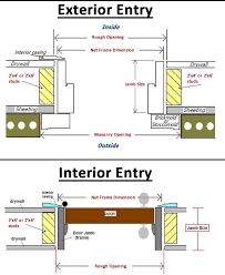 Rough Opening For 30 Inch Interior Door The Door Jamb