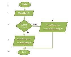 membuat flowchart kegiatan sehari hari algoritma dan diagram alir kaaeka s blog