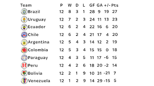 World Cup Table Are Argentina In Danger Of Missing The World Cup Here U0027s The