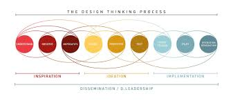design thinking elements enter image description here visualization of ideas pinterest