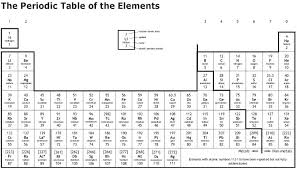 Periodic Table Diagram Chemistry 2 Sci Borg Science